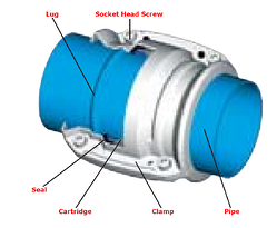 Transair Cartridge-and-Clamp Connection