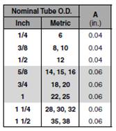 tube length allowance for brazing table