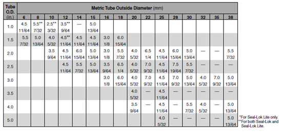 tube wall thickness metric