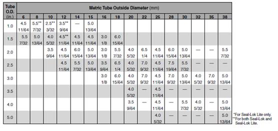 tube wall thickness metric