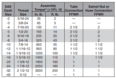 Jic tube end assembly
