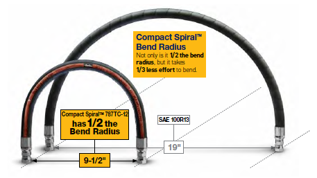 787TC Hose Tight Bend Radius