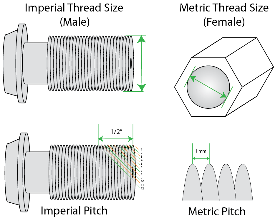 Brake Line Thread Size and Pitch