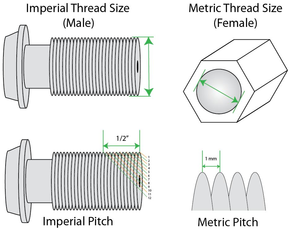 Thread Identification For Brake Lines
