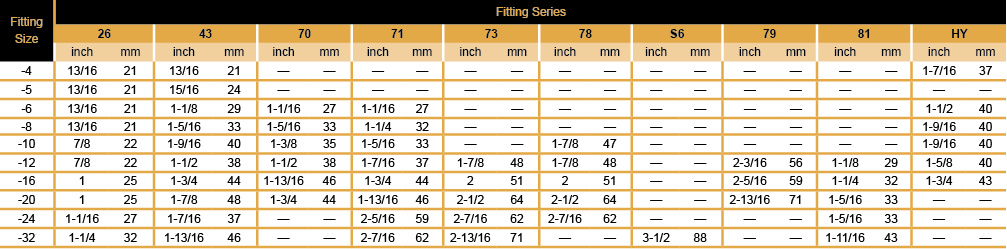 Chart - hose insertion depths