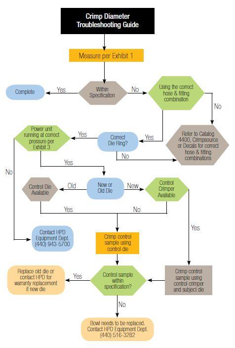 Parker Parkrimp Crimper Diameter Troubleshooting Guide