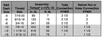 Torque assembly values for Parker JIC Aluminum Tube Fittings