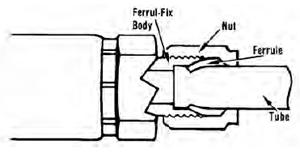 Ferrul-Fix