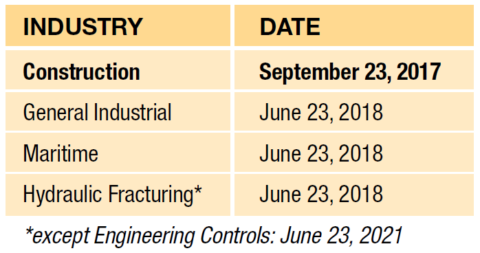 OSHA RCS Rule Enforcement Schedule by Industry