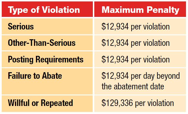 OSHA RCS Rule Penalty Table