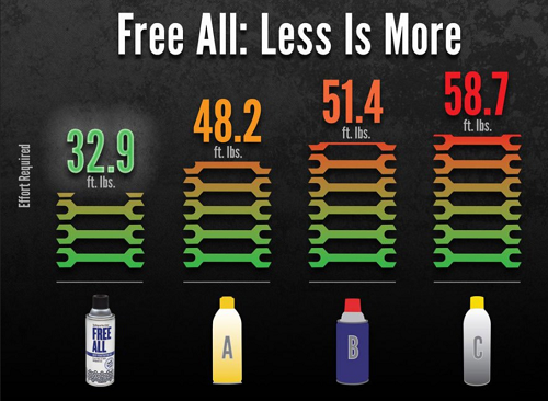 Free-All Competitors Product Comparison