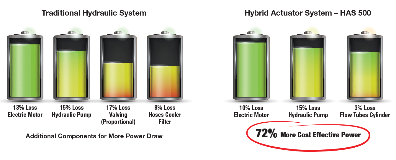 System Power Loss: HAS-500 vs Traditional Hydraulic System