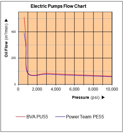 BVA PU55 Flow Chart