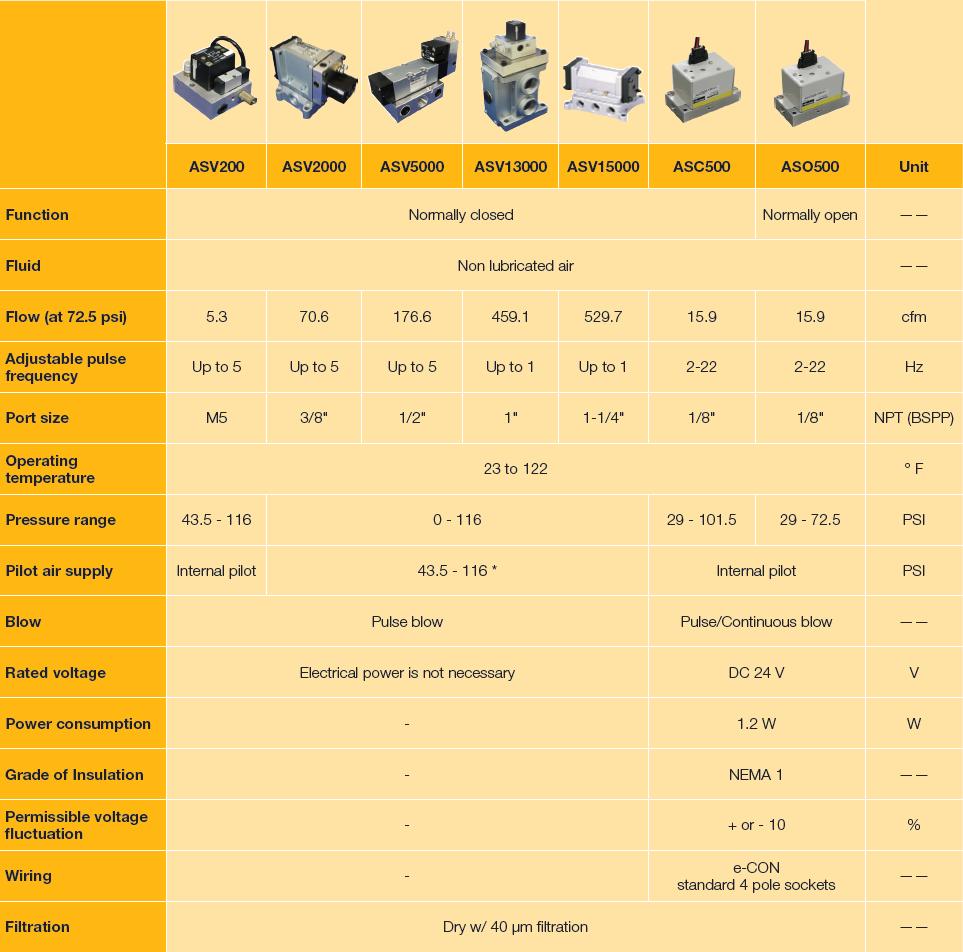 Parker Pulsating Air Valves Comparison