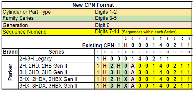 CPN-part-number-structure.png